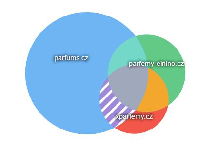 graf_souboj_domen